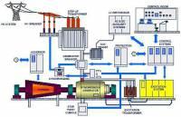 پایان نامه بررسی سیستم تحریک ژنراتورهای تولید برق فرمت word