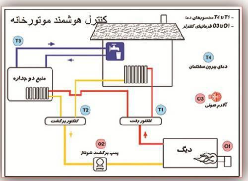 پروژه سیستم مدیریت هوشمند ساختمان(BMS)